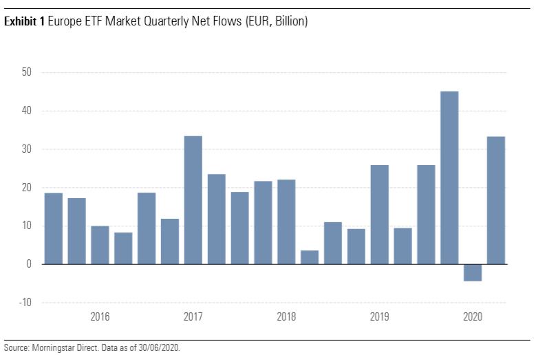 Morningstar Europe ETF report Q2 2020
