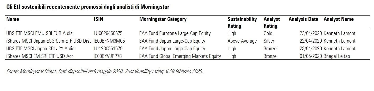 Etf sostenibili: promozioni di Morningstar ad aprile e maggio 2020