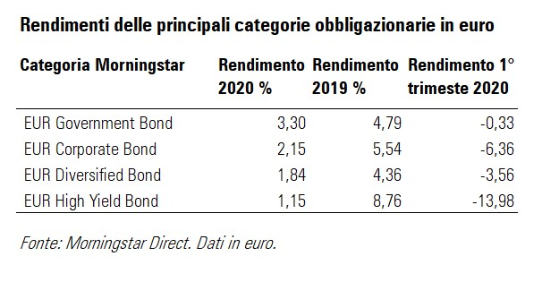 Rendimenti dei fondi obbligazionari in euro nel 2020