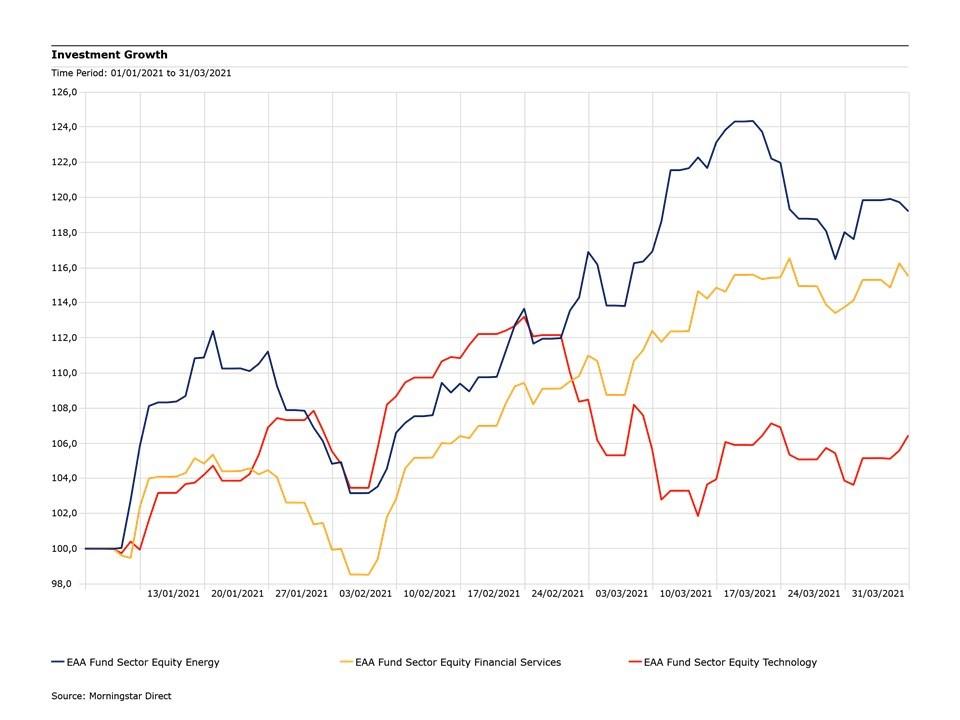 Azionari settoriali a confronto