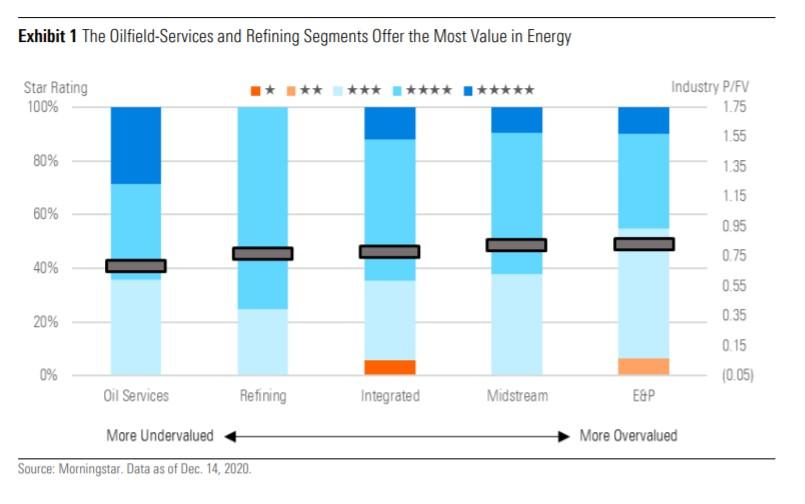 Le valutazioni nel settore energetico