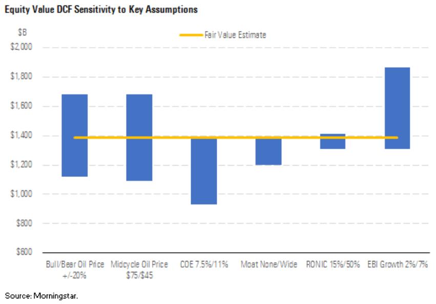 Equity value DCF sensitivity to key assumptions