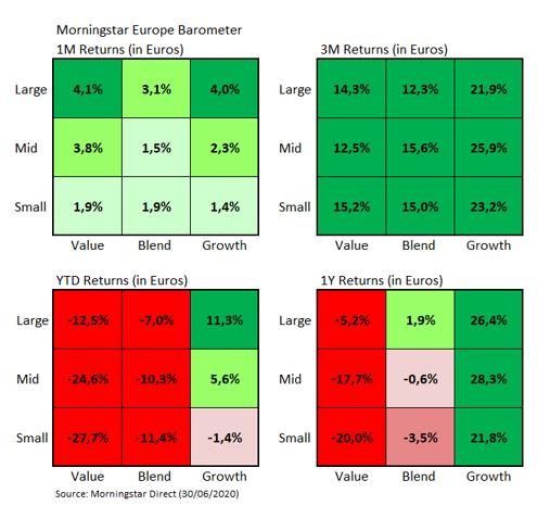 Europe Market Barometer Style Returns Jun 2020