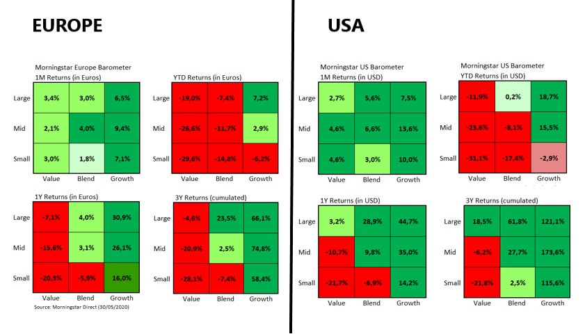 Market Barometer Europe vs US