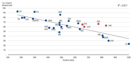 Utbyttesikkerhet tradeoff mellom sikkerhet og yield