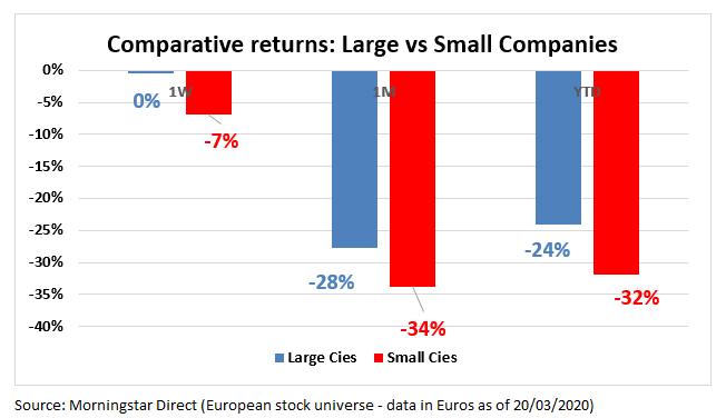 European Market Barometer Large Small 20200320