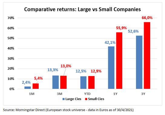 Barometro Mercado Europeo Large vs Small Caps Abril 2021