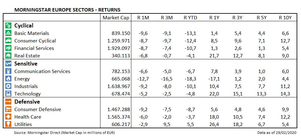European Market Barometer Sector Returns Feb 2020