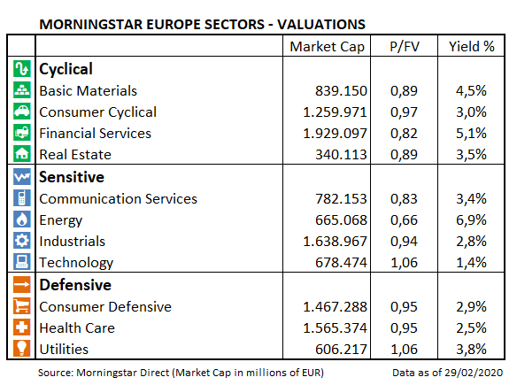 European Market Barometer Sector Valuations Feb 2020