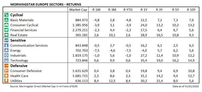 European Market Barometer Sectors Returns Jan 2020