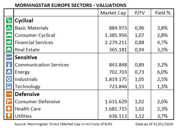 European Market Barometer Sectors Valuations Jan 2020