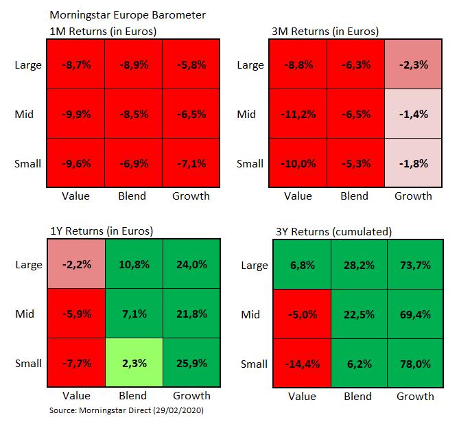 European Market Barometer Style Returns Feb 2020