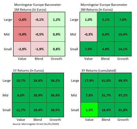 European Market Barometer Style Returns Jan 2020