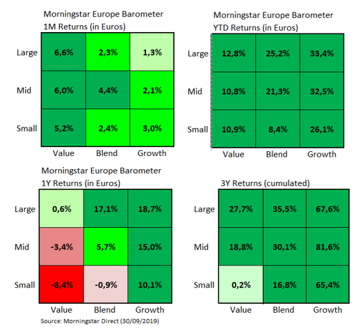 European Market Barometer Style Returns Sep 2019