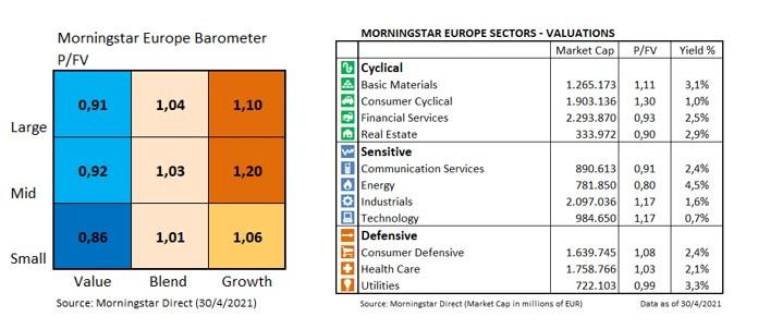 Barometro Mercado Europeo Valoraciones Abril 2021