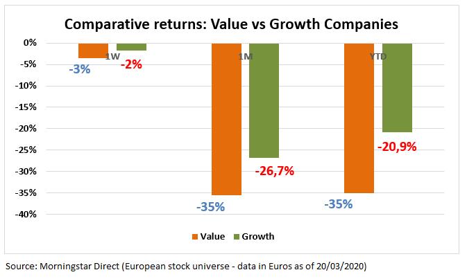 European Market Barometer Value Growth 20200320