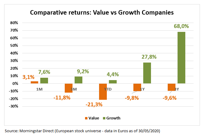 European Market Barometer Valuevs Growth May2020
