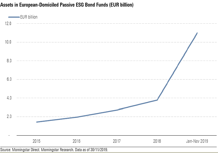 assets ESG
