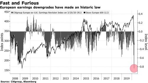 La revisione degli utili in Europa dal 2008