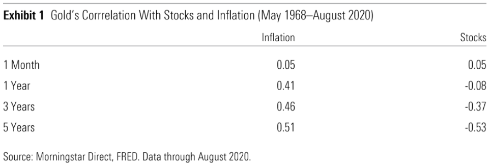 Exhibit 1 - Gold correlation with stocks and inflation