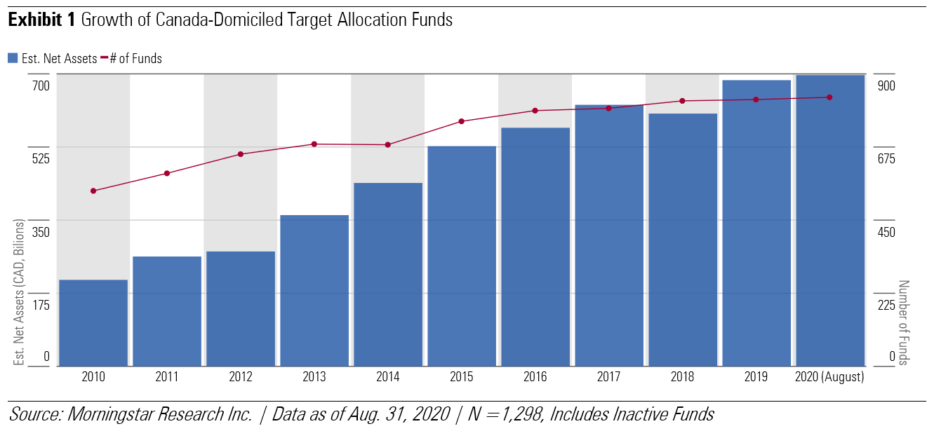 Exhibit 1 Growth of Canada-Domiciled Target Allocation Funds