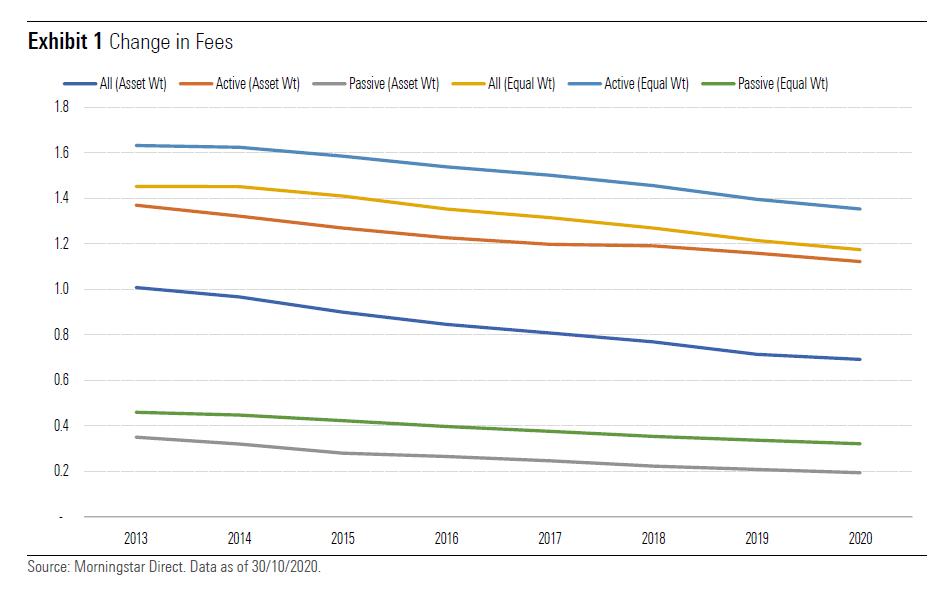 Exhibit 1 - Change in fees