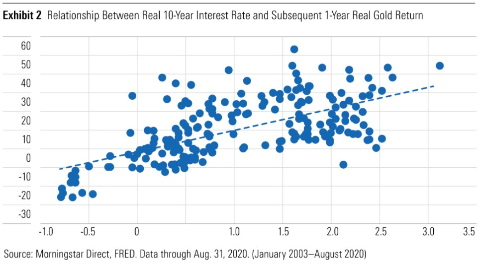 Exhibit 2: Relationship between real 10-year interest rate and subsequent 1-year real gold return