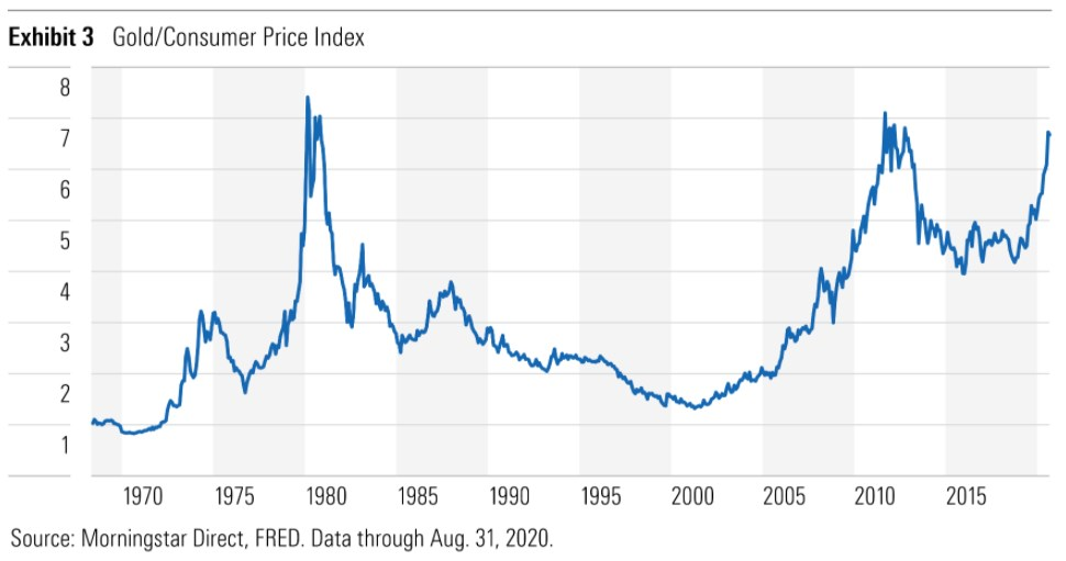 Exhibit 3: Gold-Consumer Price Index