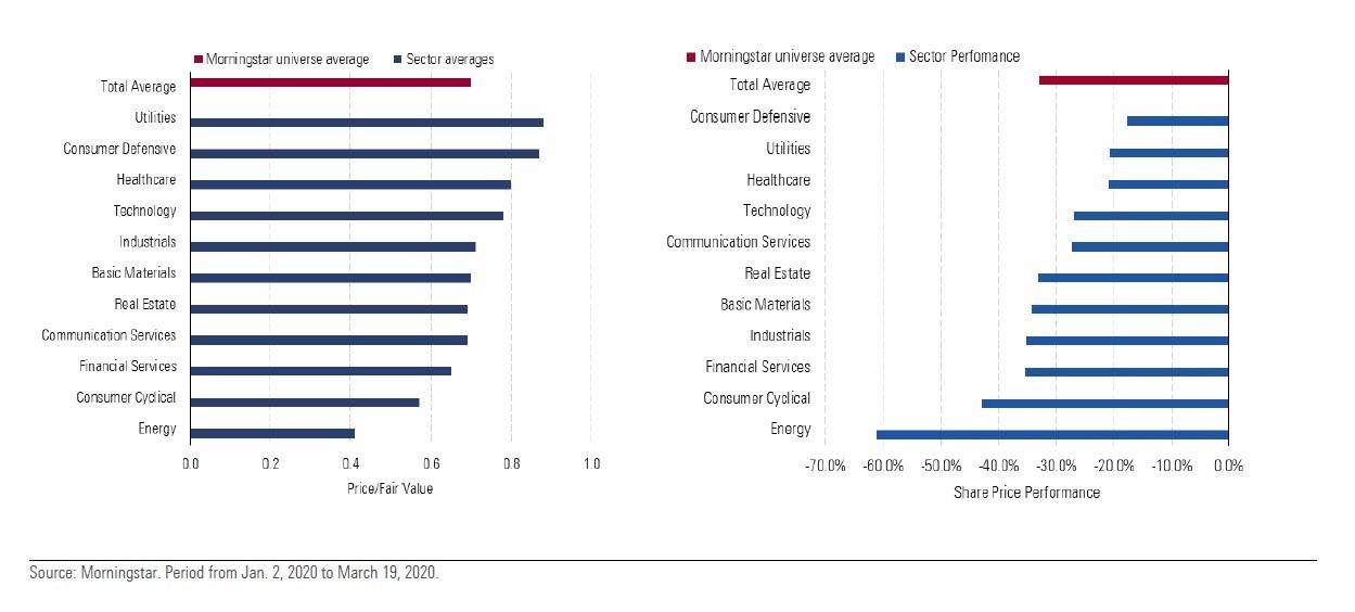 Rapporto prezzo/Fair Value dei settori e performance di Borsa