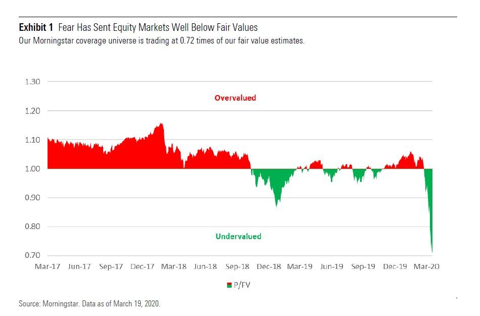 I titoli azionari globali sono a sconto per la paura del Covid-19