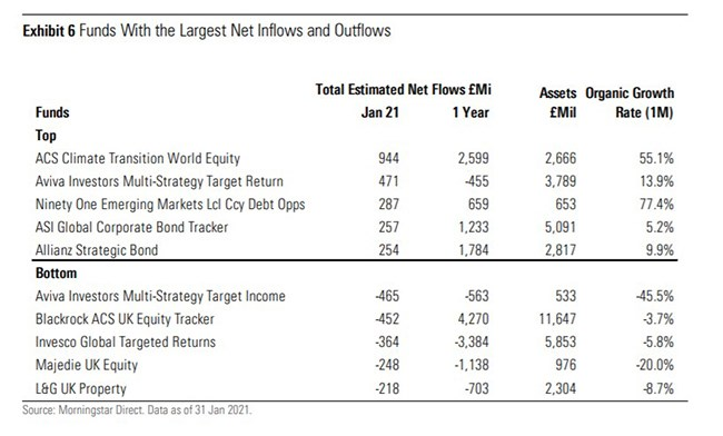 Funds with the largest inflows and outflows
