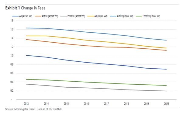 change in fees morningstar chart