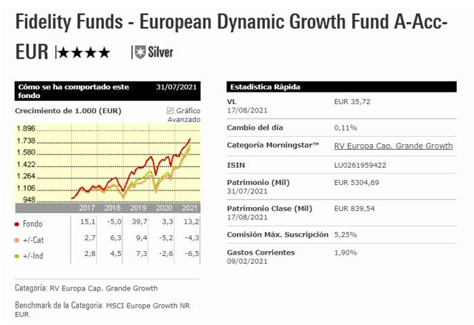 Fidelity European Dynamic Growth