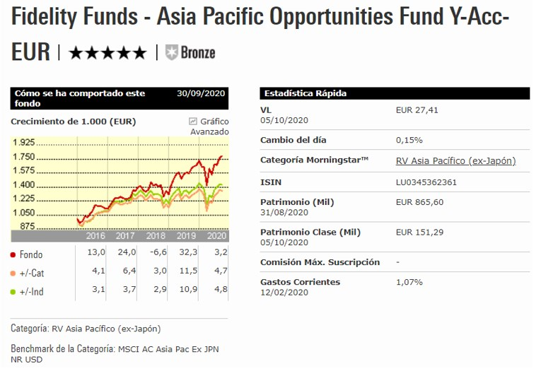 Fidelity Asia Pacific Opportunities