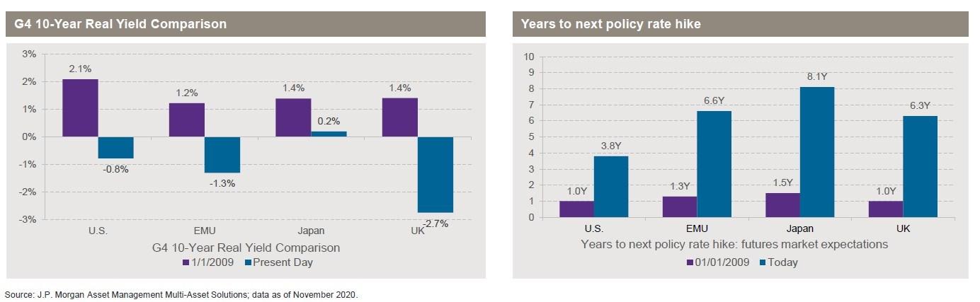Confronto tra i rendimenti reali dei titoli decennali del G4 (a sinistra) e Aspettative sul mercato dei future di rialzo dei tassi