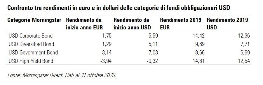 Confronto tra rendimenti in euro e dollari delle categorie obbligazionarie USD