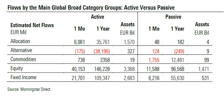 Tabelle Mittelflüsse aktiv verwaltete Fonds versus Indexfonds