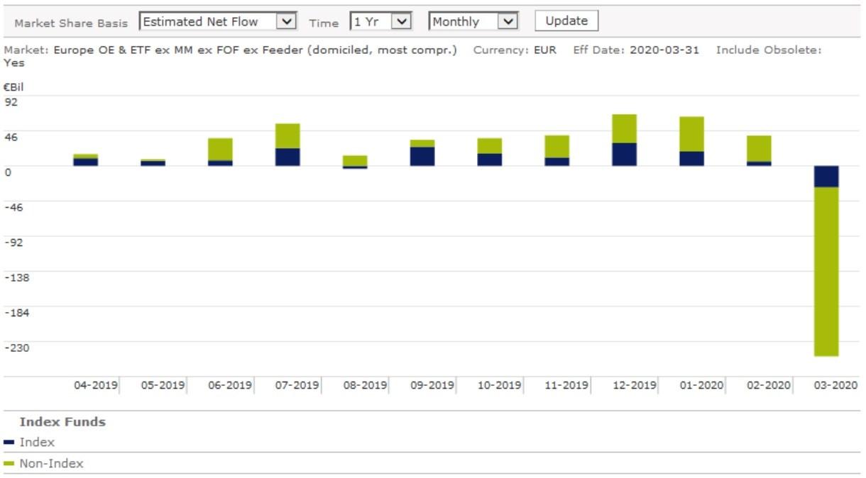 Flows Index Non Index 04 20