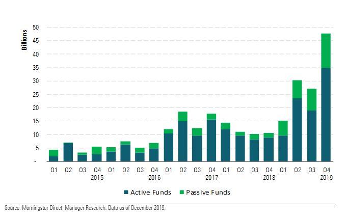 Flussi netti trimestrali verso i fondi sostenibili nel 2019 (in miliardi di euro)