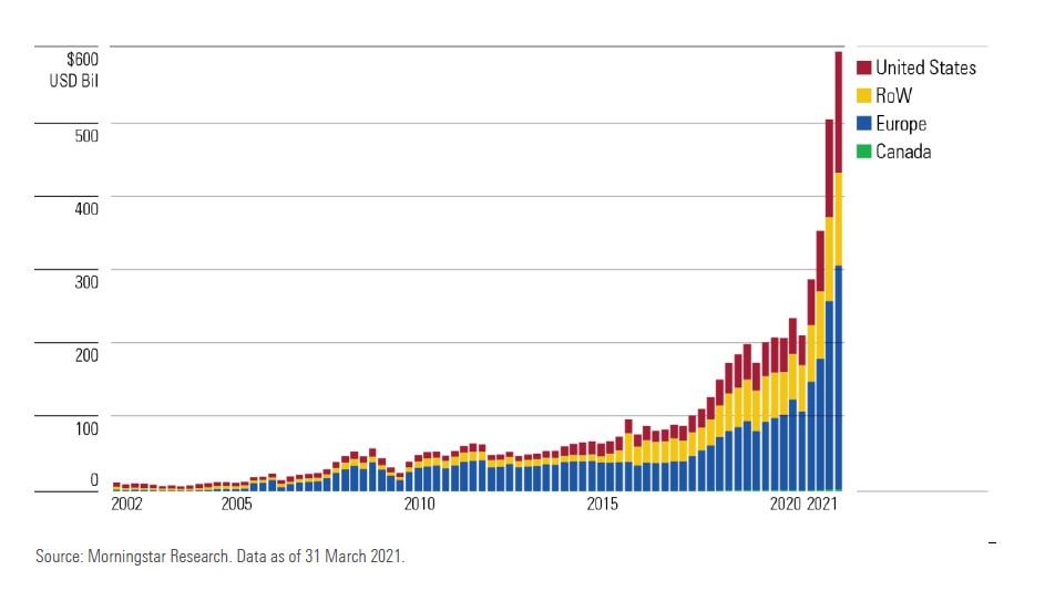 AUM globale dei fondi tematici