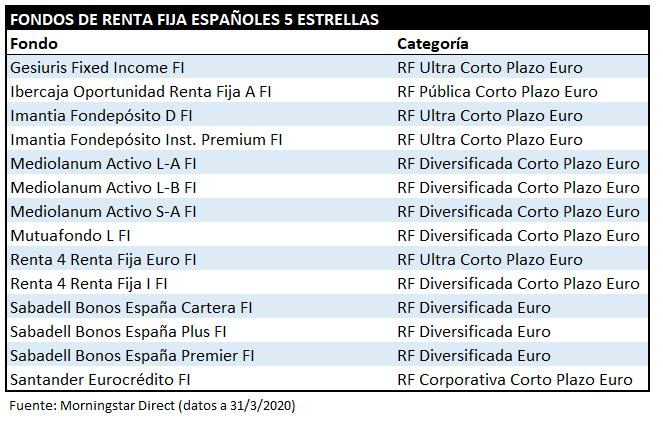 Fondos 5estrellas RF 202003