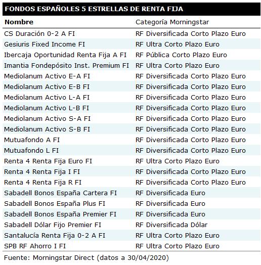 Fondos 5estrellas RF 202004