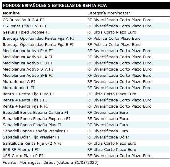Fondos 5estrellas RF 202005
