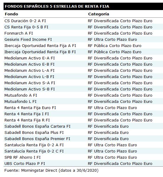 Fondos 5estrellas RF 202006