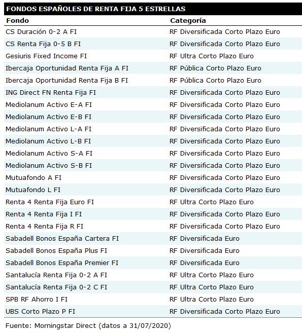 Fondos 5estrellas RF 202007