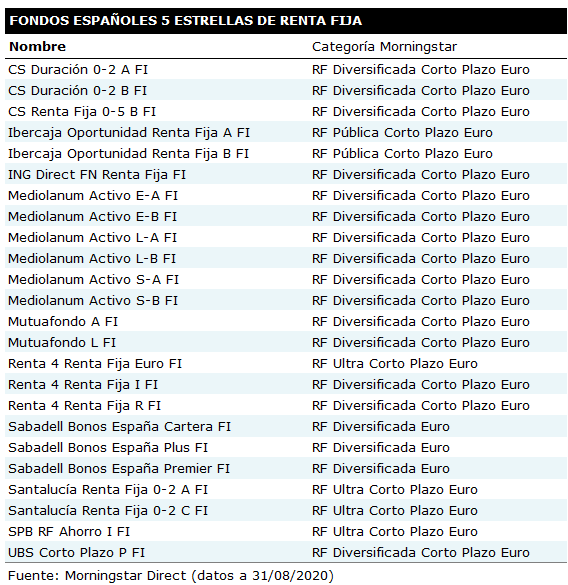 Fondos 5estrellas RF 202008