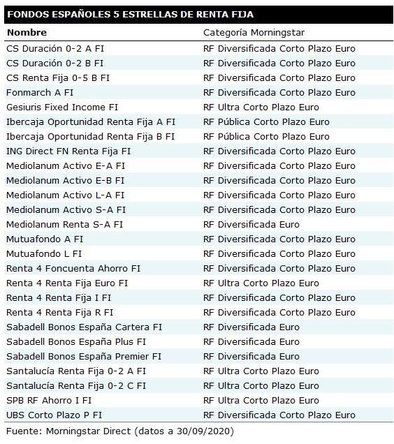 Fondos 5estrellas RF 202009