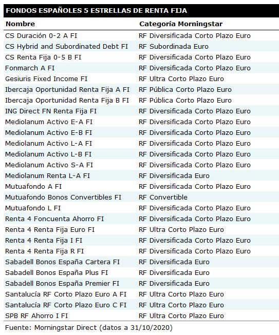 Fondos 5estrellas RF 202010