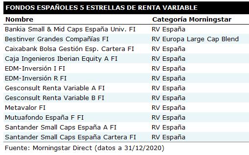 Tabla de fondos 5 estrellas de renta variable