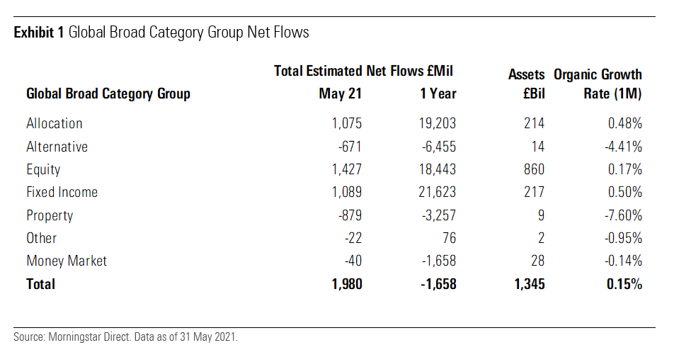 Global Broad Category Group Net Flows UK May